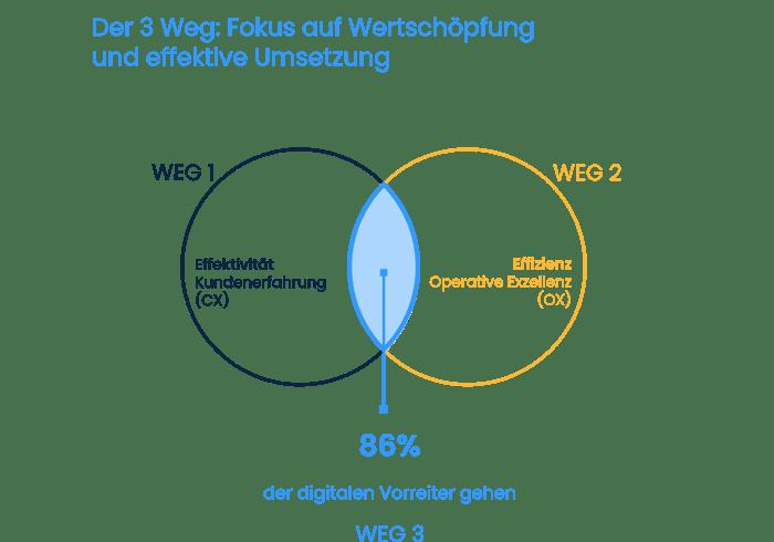 Der 3 Weg Fokus auf Wertschöpfung and effektive Umsetzung